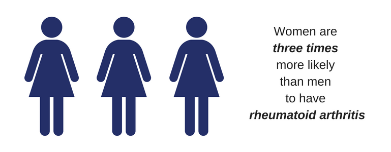 Women are three times more likely than men to have rheumatoid arthritis graphic