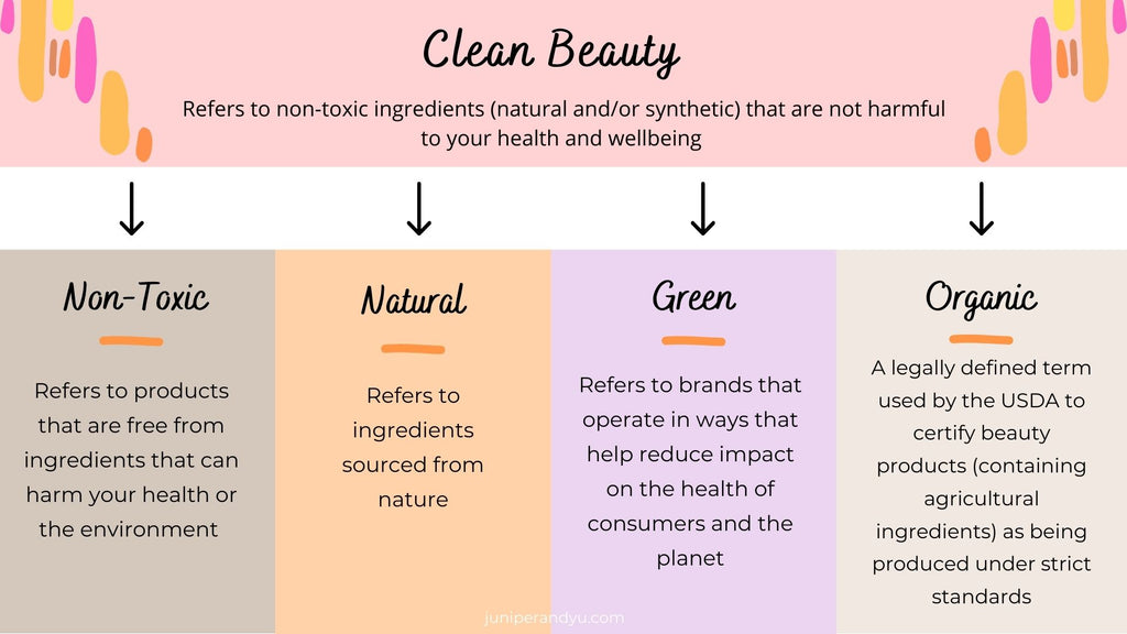 colorful clean beauty terminology chart