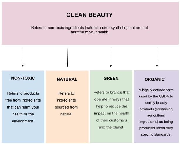JUNIPER and YU's flow chart of clean beauty
