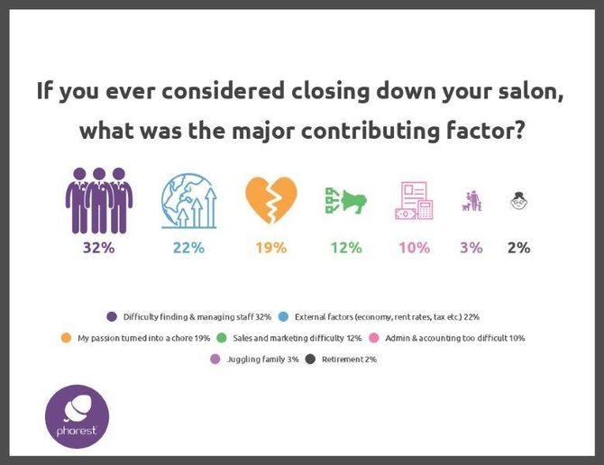 factors influencing decisions to close salons