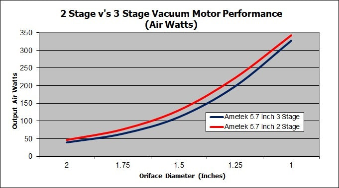 2 Stage v 3 Stage Vacuum Motor Performance