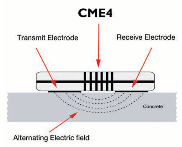 cme4 in operation