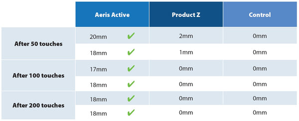 aeris active zone