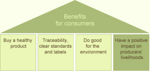 Benefits for Consumers