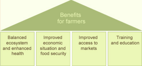 Benefits_for_farmers