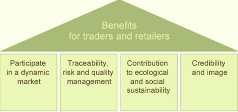 Benefits for Retailers