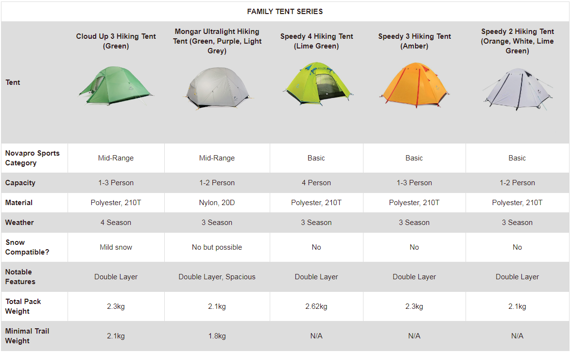 Tent Comparison Chart - Family Tent Series