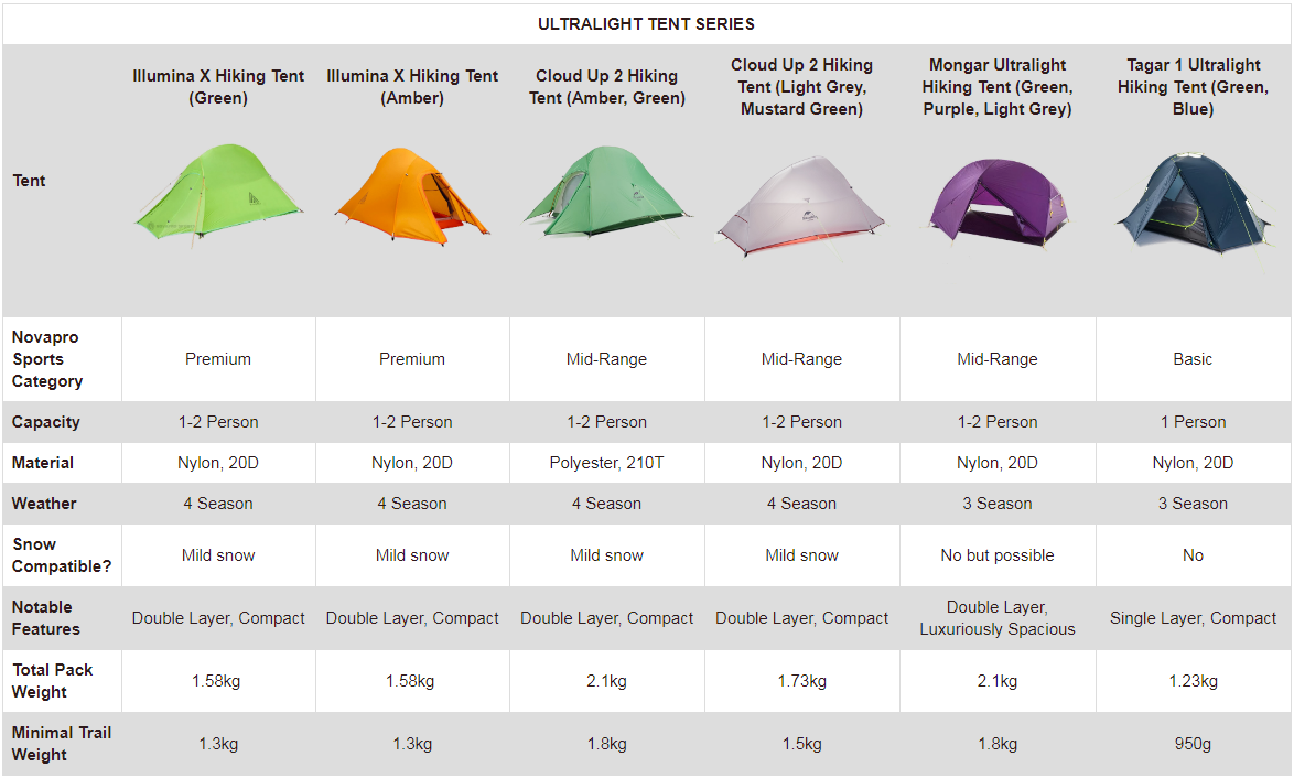 Tent Comparison Chart - Ultralight Tent Series