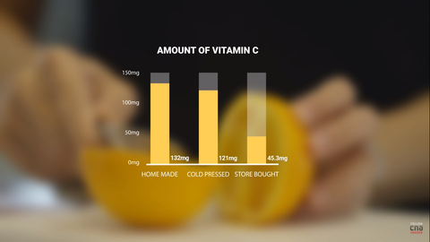 amount of vitamin c in orange juice