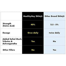 HealthyHey Shilajit with Safed Musli, Tribulus and Ashwagandha - 550mg - 100 Vegetable Capsules - HealthyHey