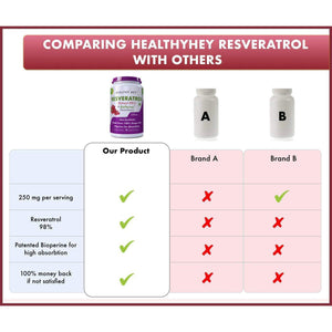 HealthyHey Resveratrol Extract 98% Plus BioPerine for Absorption - 260mg - 60 Vegetable Capsules - HealthyHey