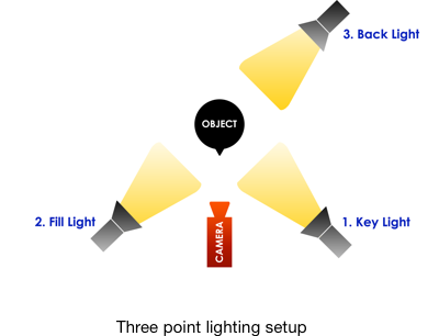 3-point-light-setup