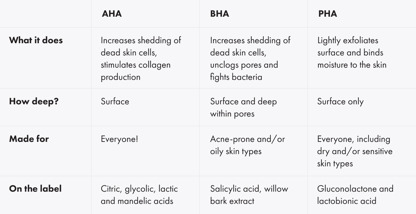 Whats the difference between AHA BHA and PHA?