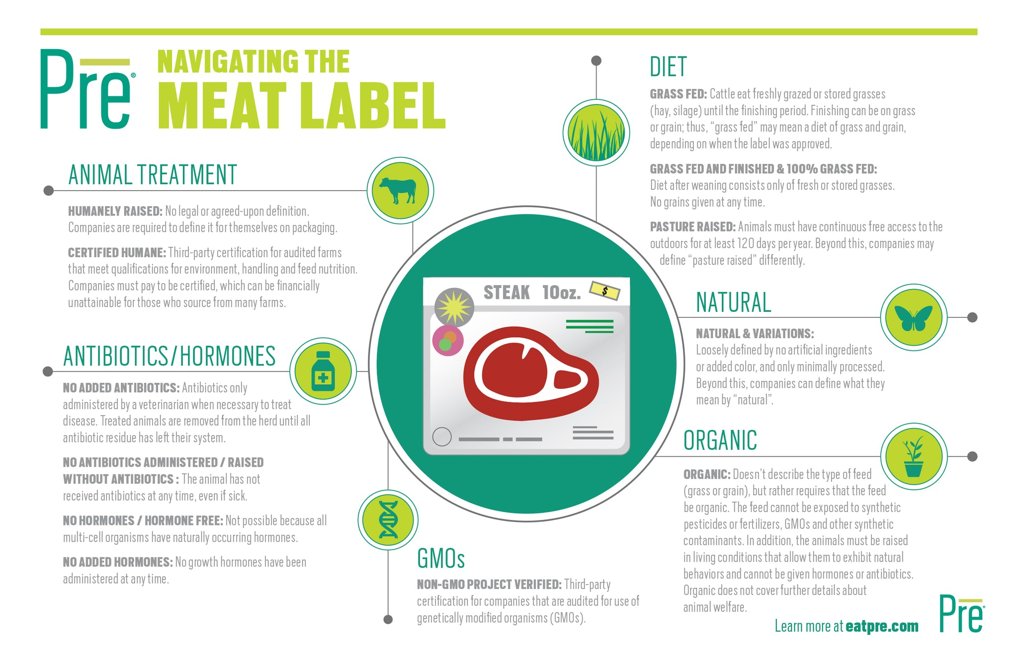 Navigating The Meat Label Pre