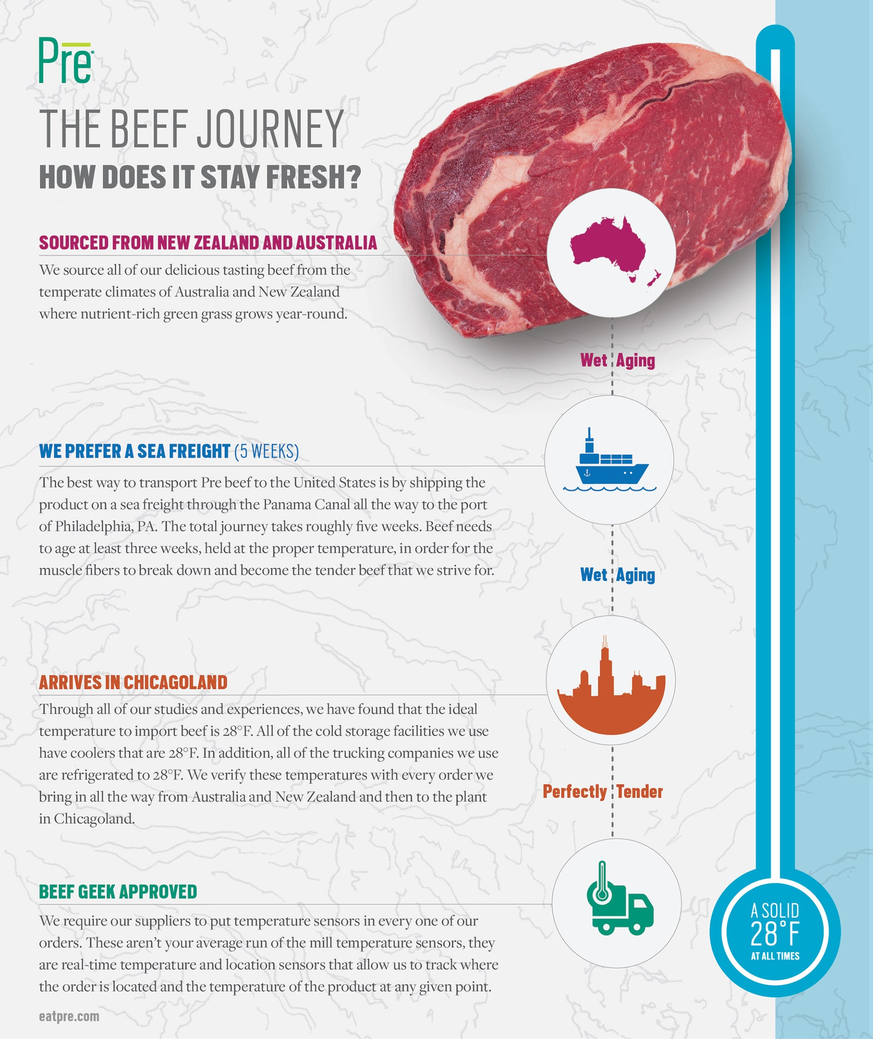 A supply chain graphic showing how the beef comes from New Zealand and Australia and goes to Chicago and stays fresh the entire time.