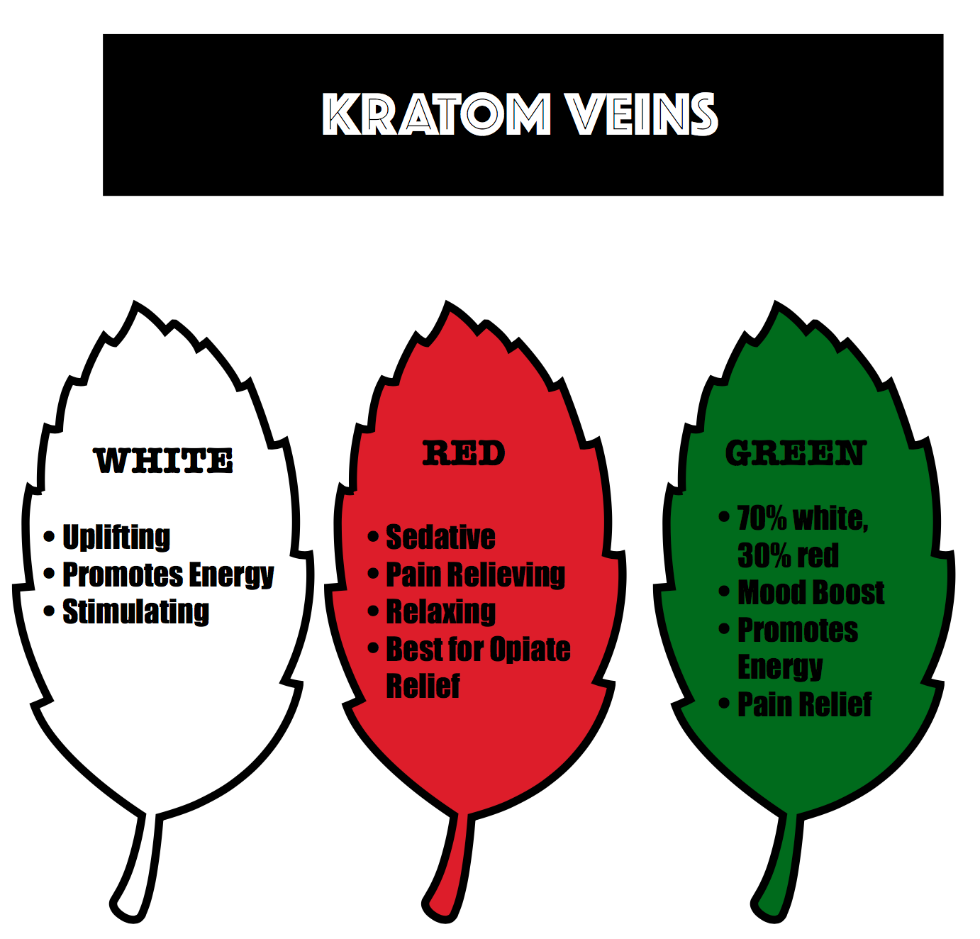 kratom, green, red, white, vein, veins, powder, capsules