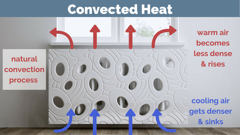Distinct Designs Radiator Covers and heating distribution - convected heat