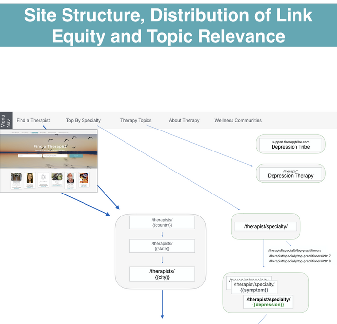 Site Structure Blueprint