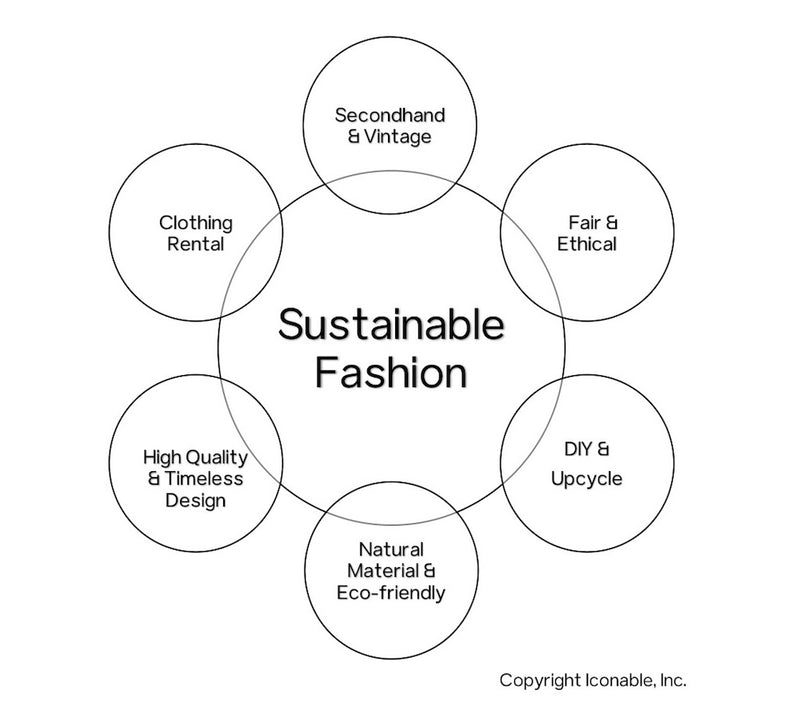 The different forms of sustainable fashion