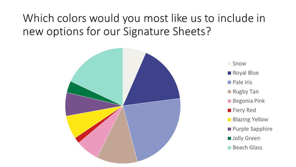 Survey Results Colors