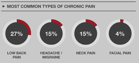 Pain Relief Types