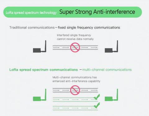 LoRA spread spectrum technology - super strong anti-interference
