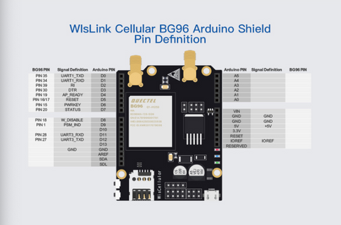 WisLink Cellular BG96 Arduino Shield Pin Definition