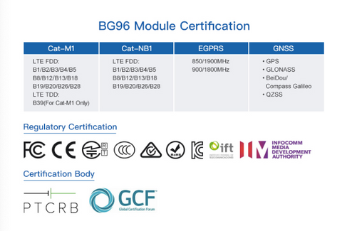 BG96 Module Certification