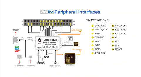WisTrio LoRa Tracker peripheral interfaces