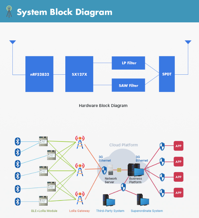 RAK813 LoRaB BLE 5 and LoRa Module Use Case Block Diagram