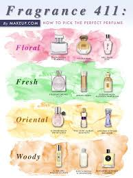 How to Choose Your Perfect Perfume