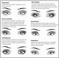 eye type chart for eyeshadow