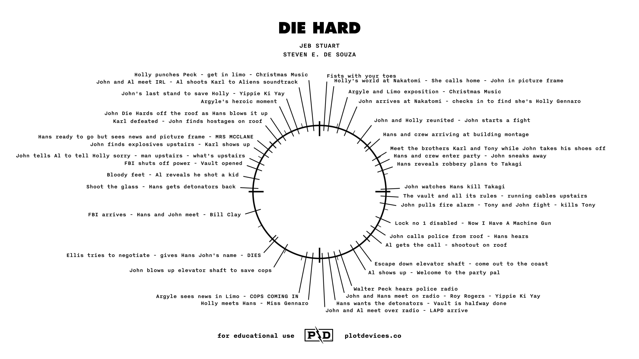 Die Hard – Plot Devices