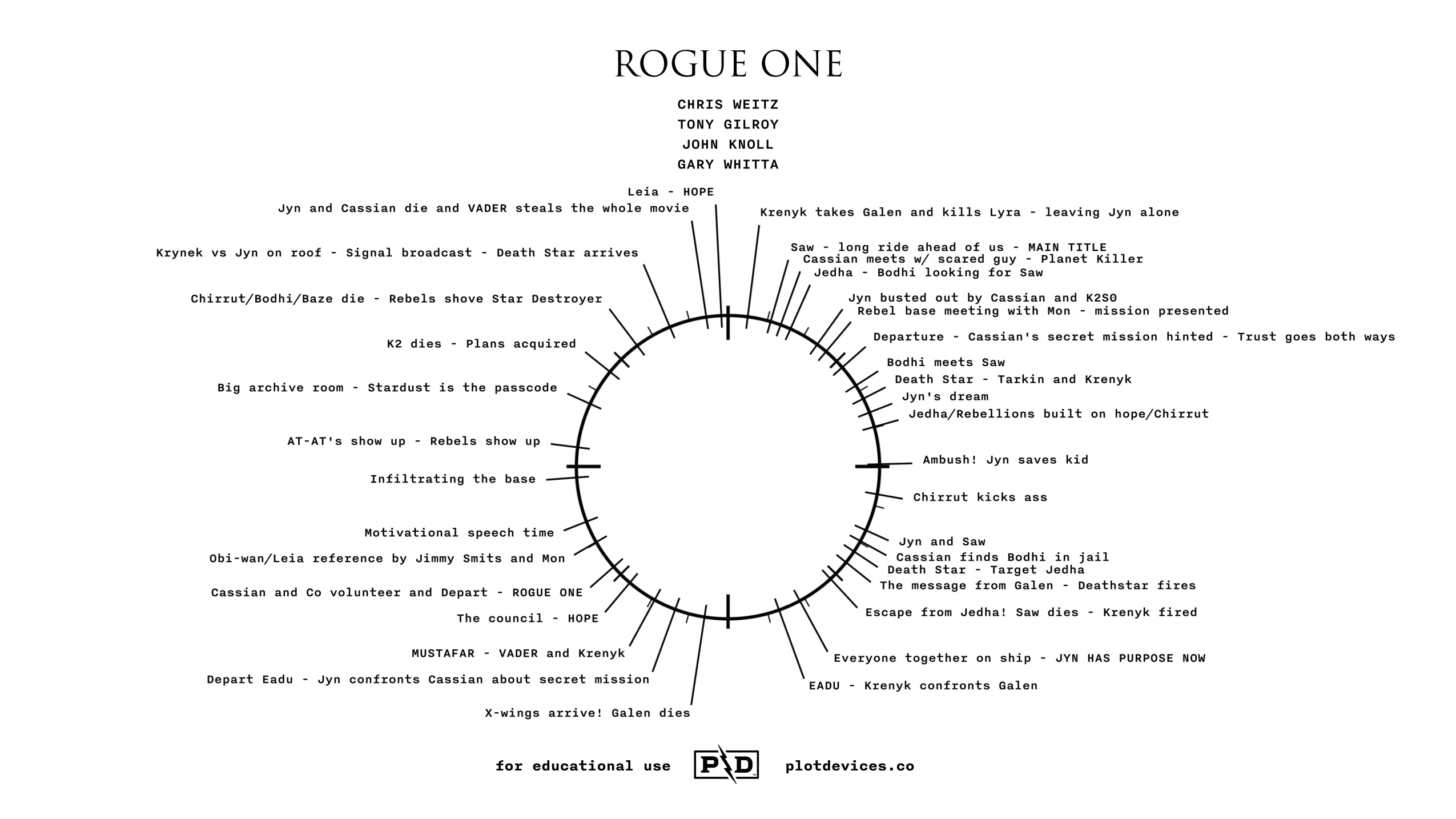 Rogue one a star wars story plot devices story about star wars that takes place before star wars as usual weve watched the movie and used the storyclock notebook to visualize the films pooptronica Images