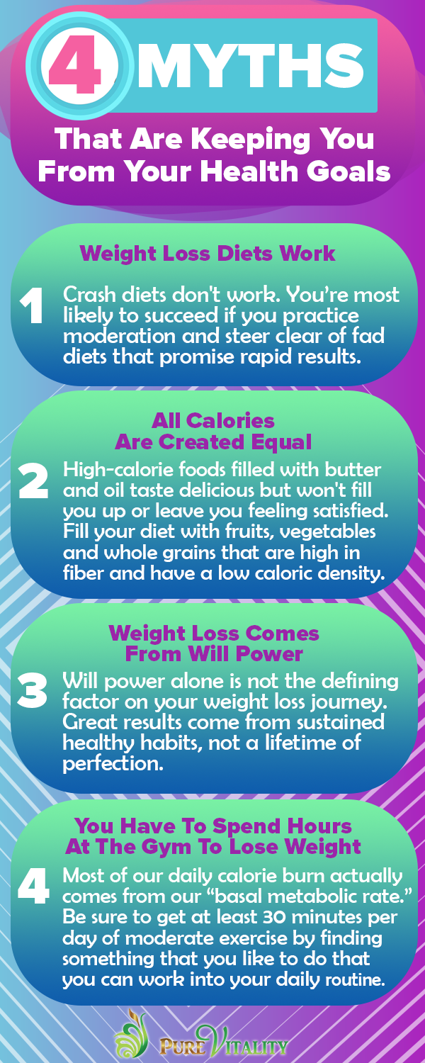 4 Myths That Are Keeping You From Your Health Goals - Infographic