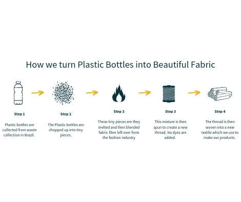 How we make sustainable recycled plastic bottle fabric used to make our sustainable and green handbags for women