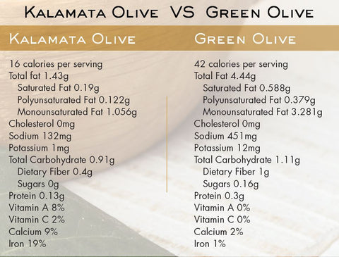 Dandaragan Estate Ultra Premium Extra Virgin Olive Oil EVOO Comparison Green VS Kalamata