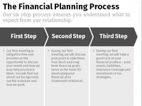 Financial Planning Process – Chevron