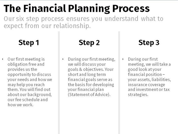 Financial Planning Process - Clean 3x2