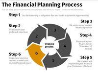Financial Planning Process – Cycle