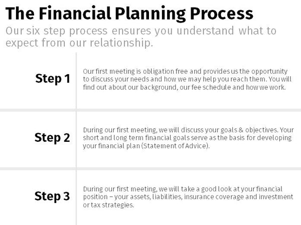 Financial Planning Process - Full 3x2