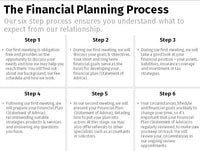 Financial Planning Process - Full x6