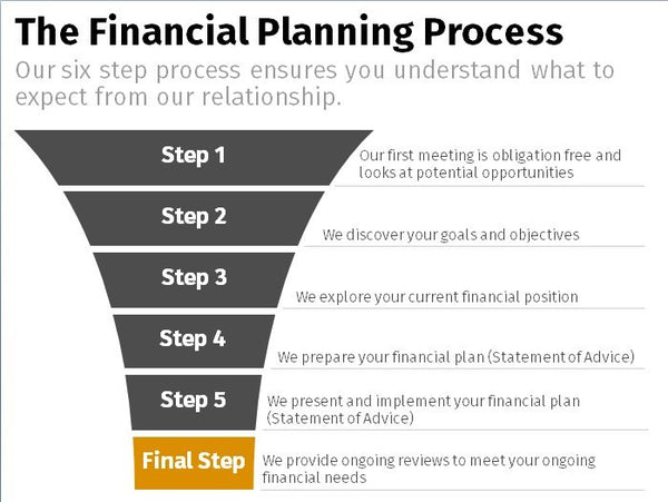 Financial Planning Process – Funnel