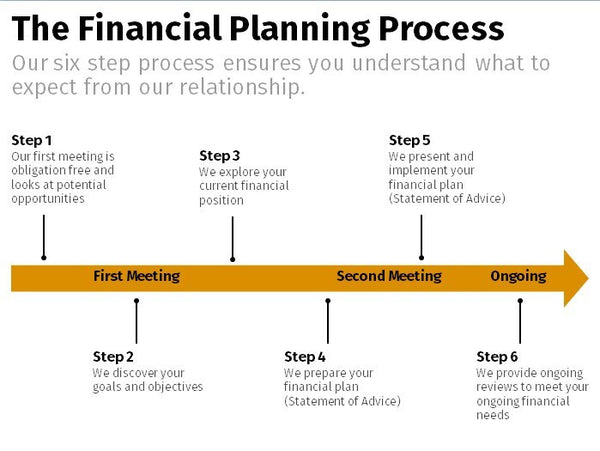 Financial Planning Process - Horizontal Timeline