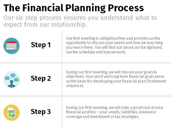 Financial Planning Process - Icon 3x2 List