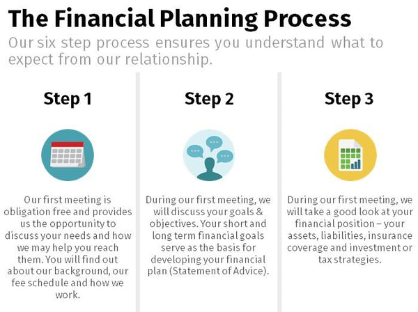 Financial Planning Process - Icon 3x2