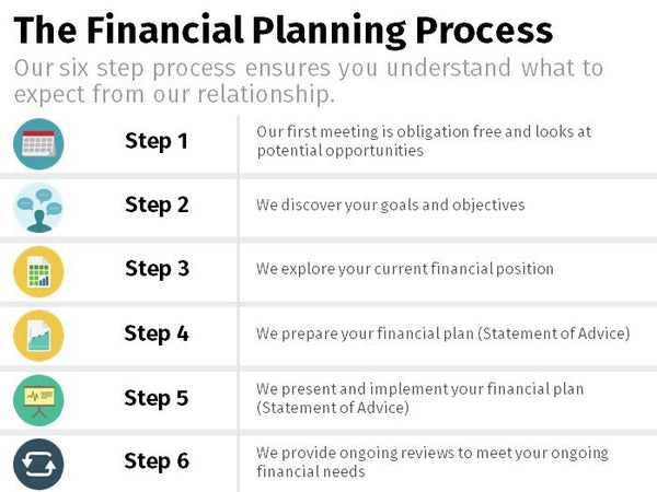 Financial Planning Process - Icon Summary x6 List