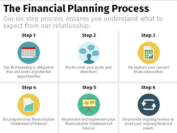 Financial Planning Process - Icon Summary x6