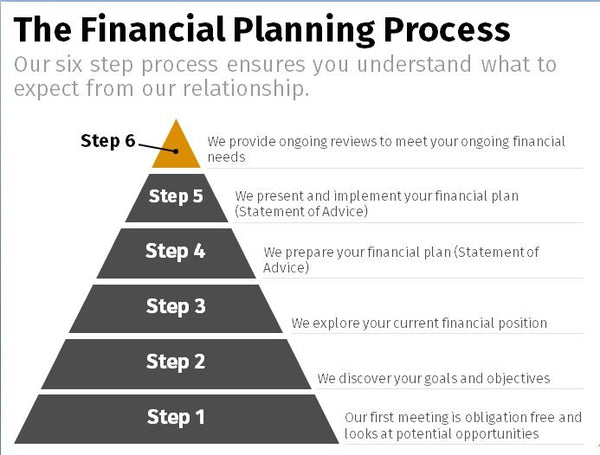 Financial Planning Process – Pyramid