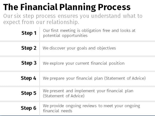 Financial Planning Process - Summary x6